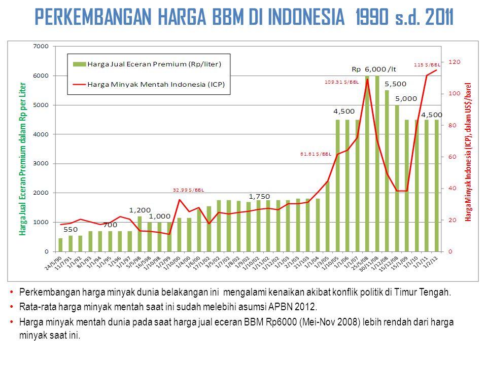 PERKEMBANGAN HARGA BBM DI INDONESIA 1990 s.d.