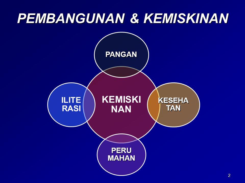 PEMBANGUNAN & KEMISKINAN KEMISKI NAN PANGAN KESEHATAN PERUMAHAN ILITE RASI 2
