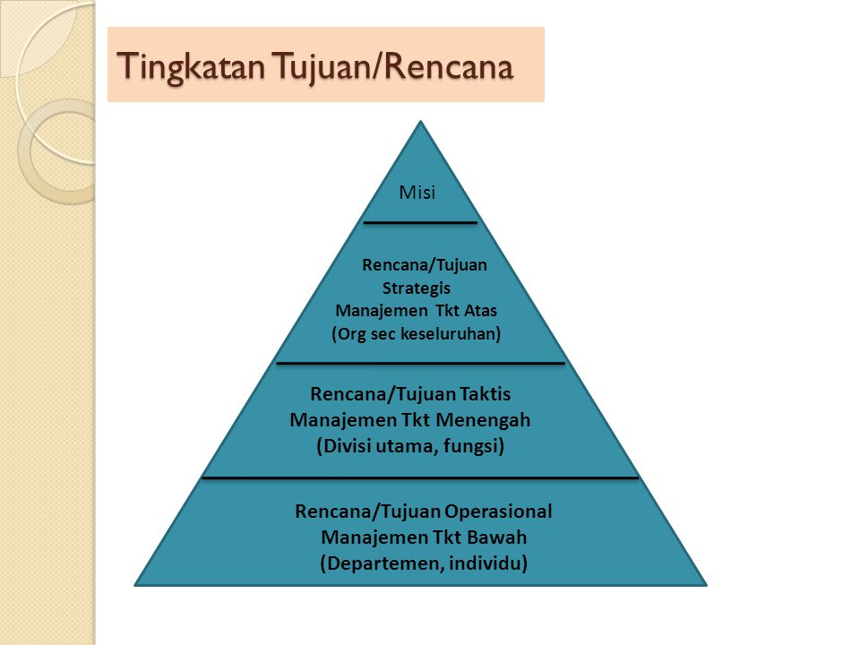 Tingkatan Tujuan/Rencana Misi Rencana/Tujuan Strategis Manajemen Tkt Atas (Org sec keseluruhan) Rencana/Tujuan Taktis Manajemen Tkt Menengah (Divisi u
