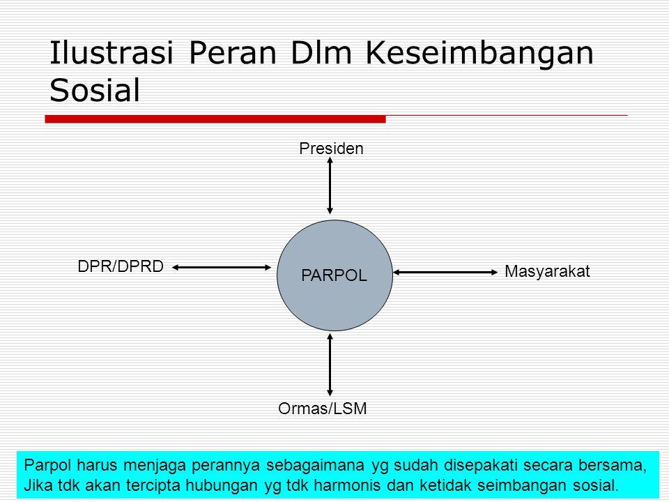 Ilustrasi Peran Dlm Keseimbangan Sosial PARPOL Masyarakat DPR/DPRD Presiden Ormas/LSM Parpol harus menjaga perannya sebagaimana yg sudah disepakati se
