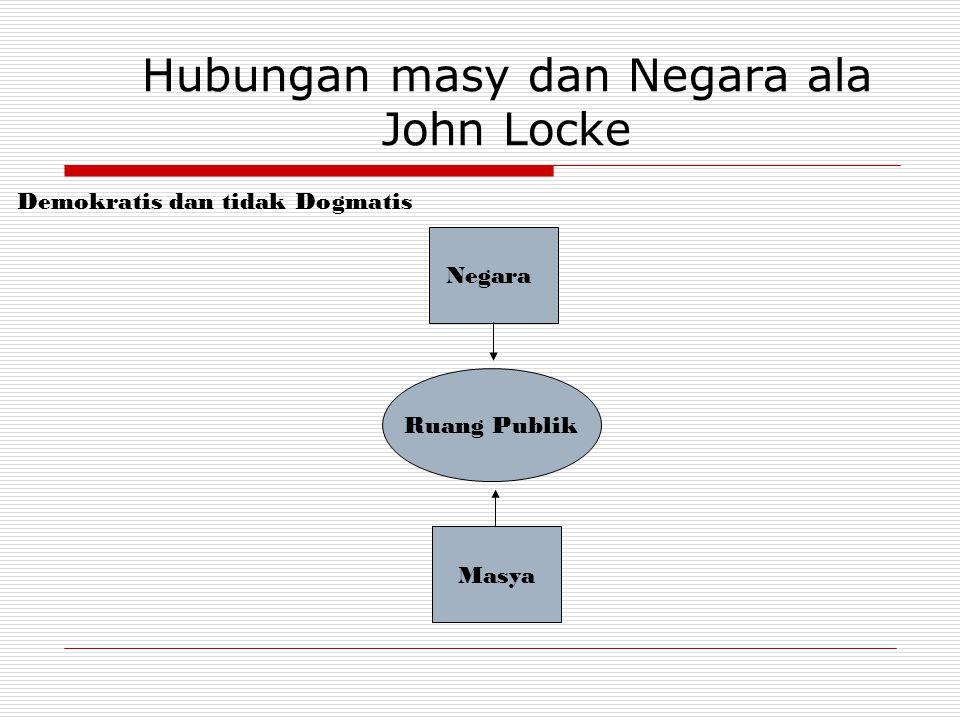 Hubungan masy dan Negara ala John Locke Demokratis dan tidak Dogmatis Negara Masya Ruang Publik