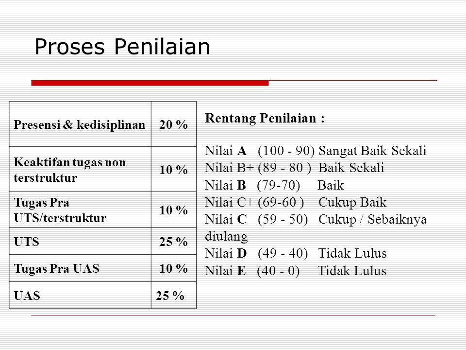 Proses Penilaian Rentang Penilaian : Nilai A (100 - 90) Sangat Baik Sekali Nilai B+ (89 - 80 ) Baik Sekali Nilai B (79-70) Baik Nilai C+ (69-60 ) Cuku