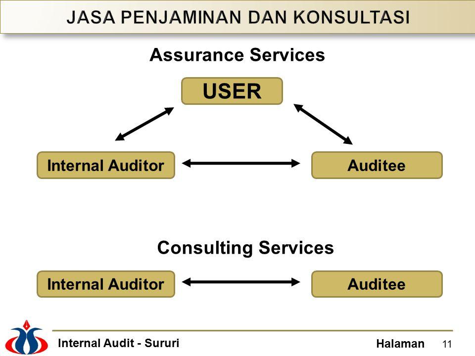 Internal Audit - Sururi Halaman 11 USER Internal AuditorAuditee Internal AuditorAuditee Consulting Services Assurance Services