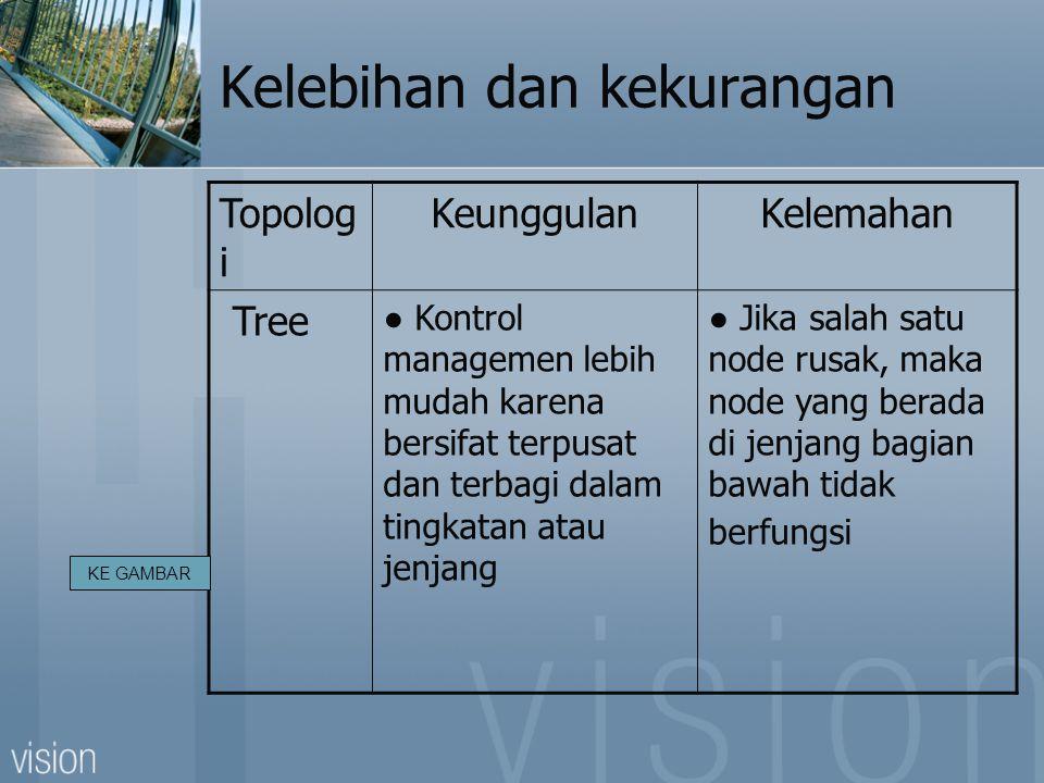 Kelebihan dan kekurangan Topolog i KeunggulanKelemahan Tree ● Kontrol managemen lebih mudah karena bersifat terpusat dan terbagi dalam tingkatan atau jenjang ● Jika salah satu node rusak, maka node yang berada di jenjang bagian bawah tidak berfungsi KE GAMBAR