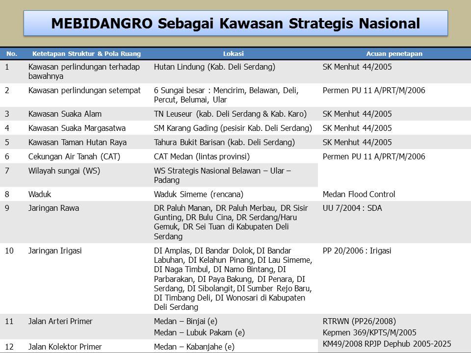 No.Ketetapan Struktur & Pola RuangLokasiAcuan penetapan 1Kawasan perlindungan terhadap bawahnya Hutan Lindung (Kab. Deli Serdang)SK Menhut 44/2005 2Ka