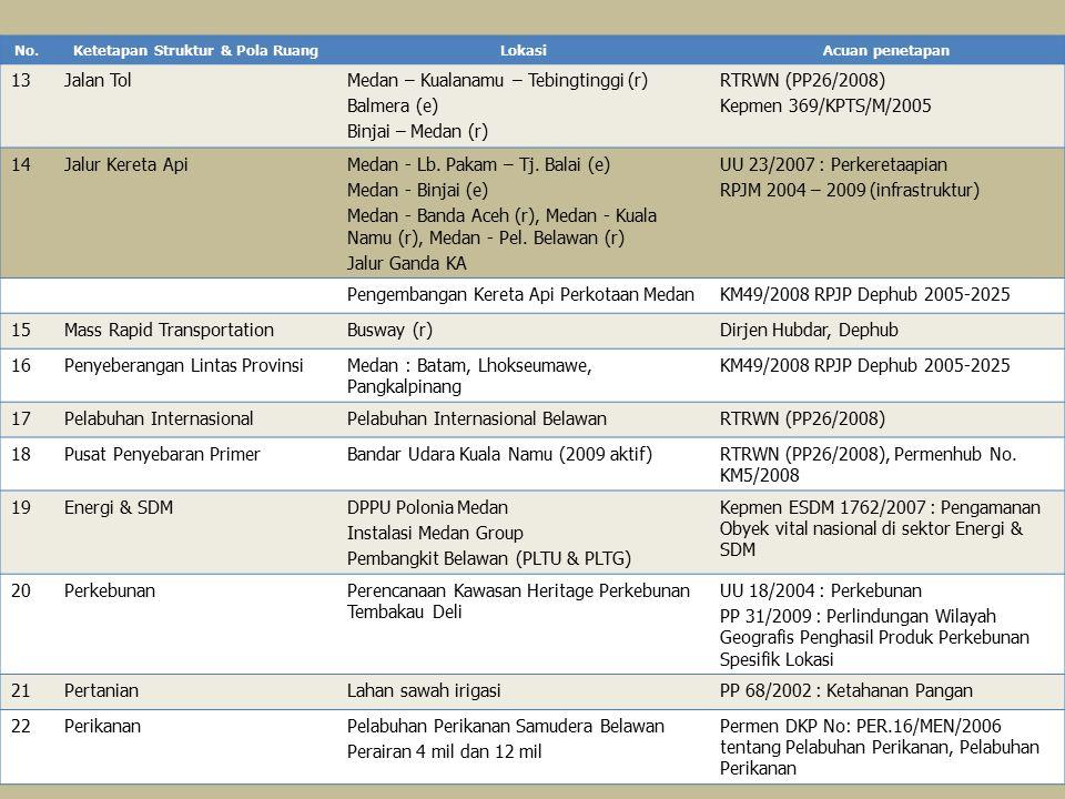 No.Ketetapan Struktur & Pola RuangLokasiAcuan penetapan 13Jalan TolMedan – Kualanamu – Tebingtinggi (r) Balmera (e) Binjai – Medan (r) RTRWN (PP26/200