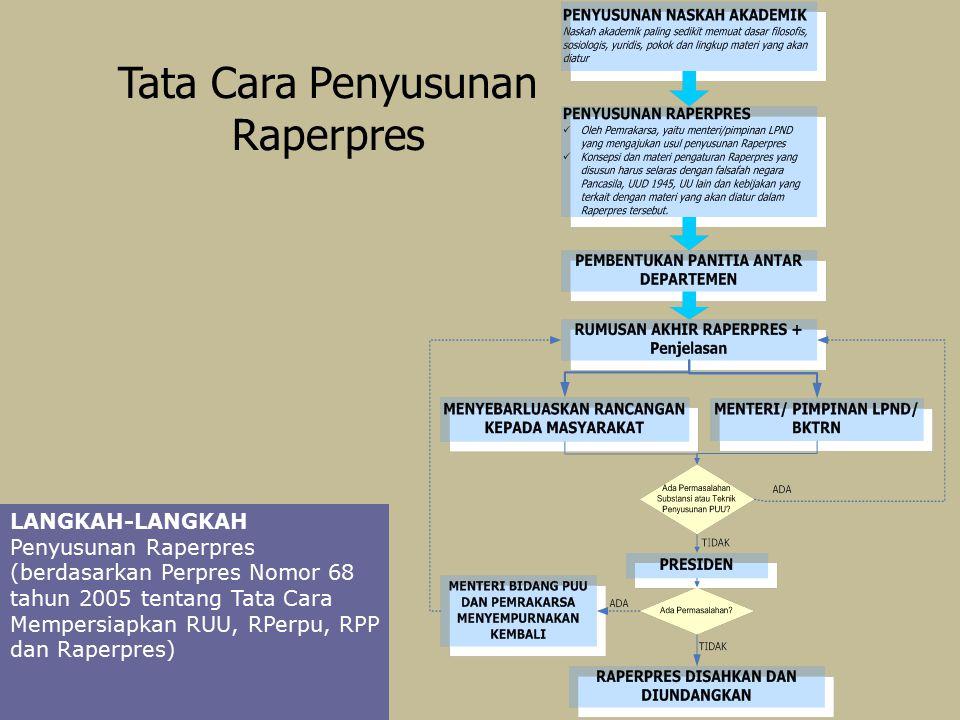 LANGKAH-LANGKAH Penyusunan Raperpres (berdasarkan Perpres Nomor 68 tahun 2005 tentang Tata Cara Mempersiapkan RUU, RPerpu, RPP dan Raperpres) Tata Cara Penyusunan Raperpres