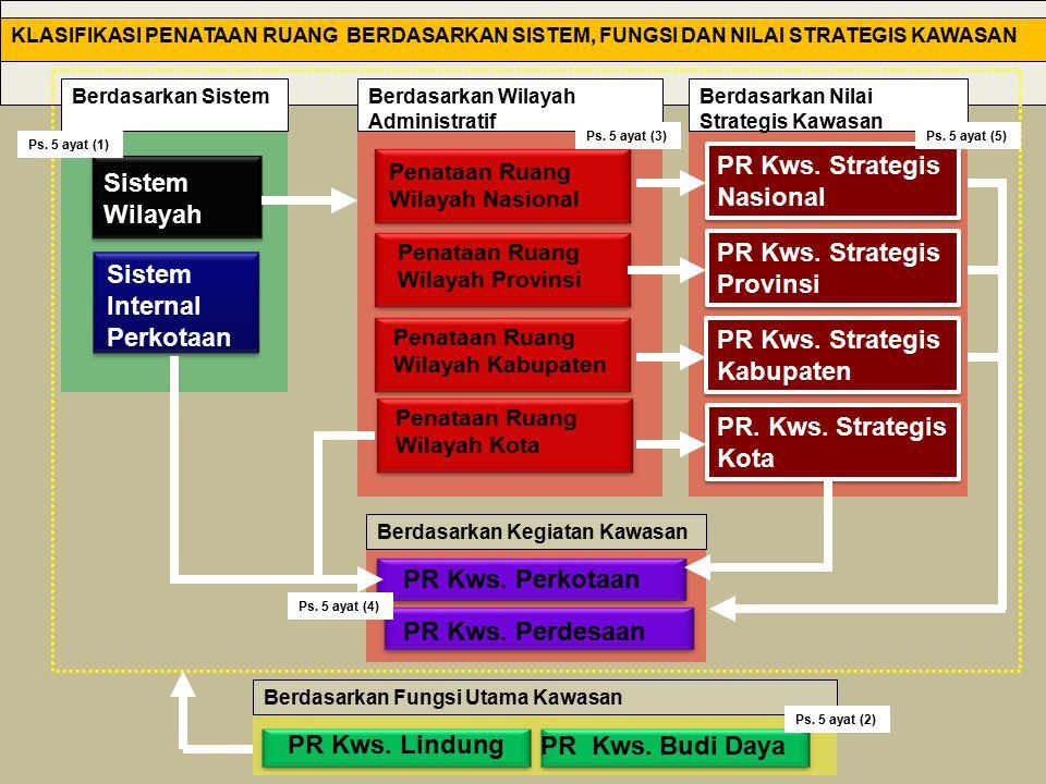 Sistem Wilayah Sistem Internal Perkotaan Penataan Ruang Wilayah Nasional PR Kws. Strategis Nasional PR Kws. Strategis Nasional PR Kws. Perdesaan PR Kw