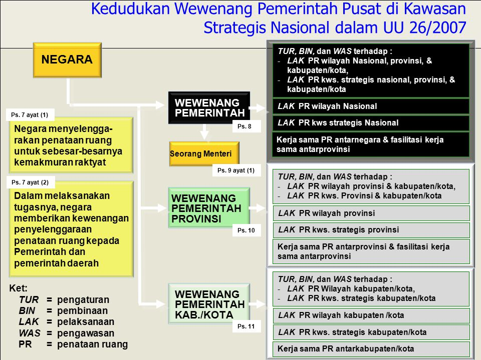 TUR, BIN, dan WAS terhadap : -LAK PR wilayah Nasional, provinsi, & kabupaten/kota, -LAK PR kws.