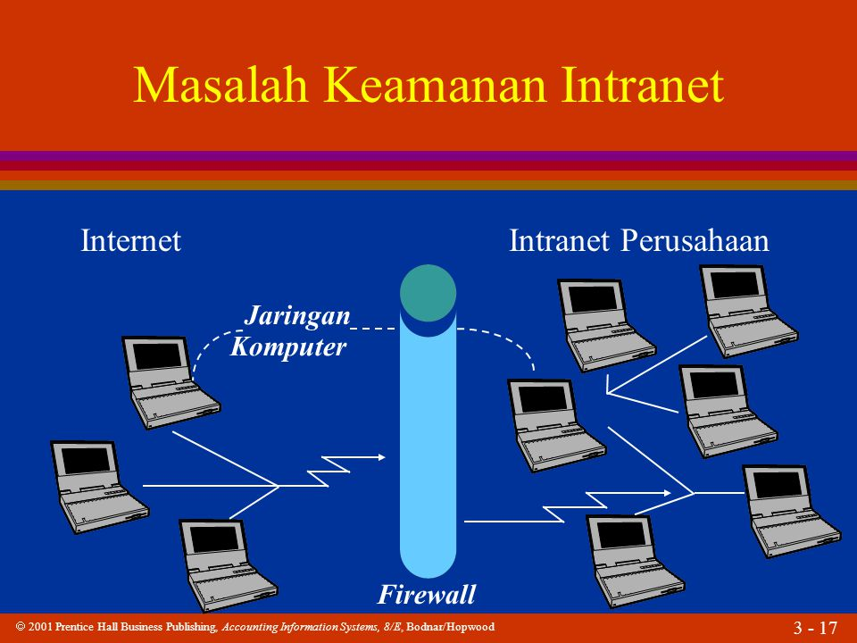 2001 Prentice Hall Business Publishing, Accounting Information Systems, 8/E, Bodnar/Hopwood 3 - 17 Masalah Keamanan Intranet Internet Intranet Perus