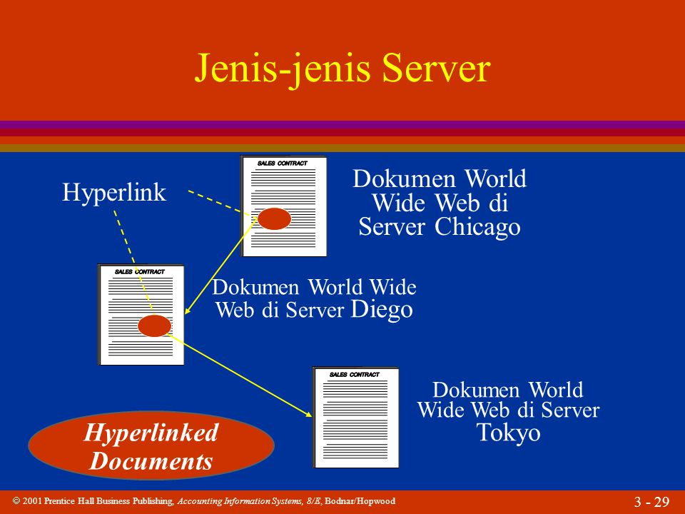  2001 Prentice Hall Business Publishing, Accounting Information Systems, 8/E, Bodnar/Hopwood 3 - 29 Jenis-jenis Server Dokumen World Wide Web di Serv