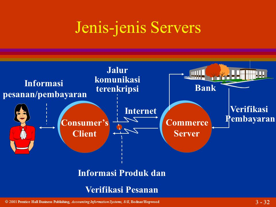  2001 Prentice Hall Business Publishing, Accounting Information Systems, 8/E, Bodnar/Hopwood 3 - 32 Jenis-jenis Servers Commerce Server Commerce Serv