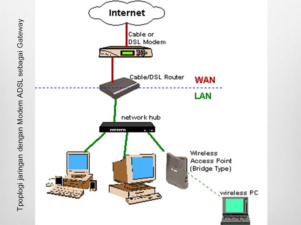 Tpoplogi jaringan dengan Modem ADSL sebagai Gateway