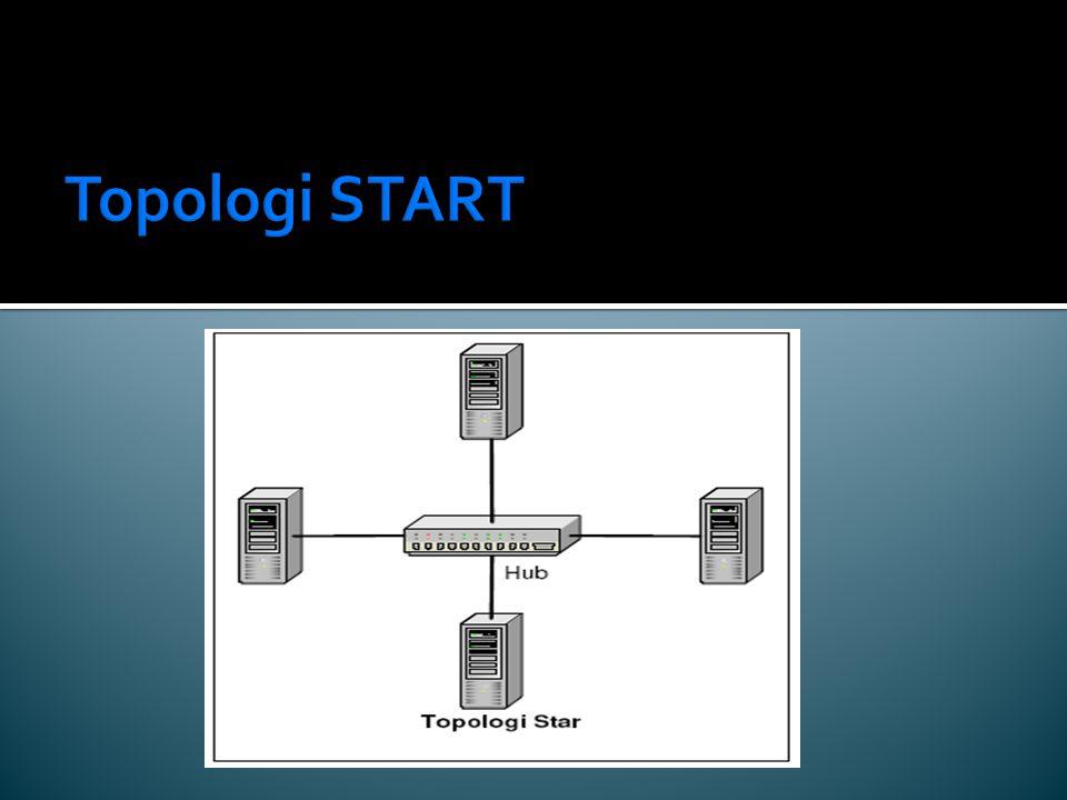 Topologi START