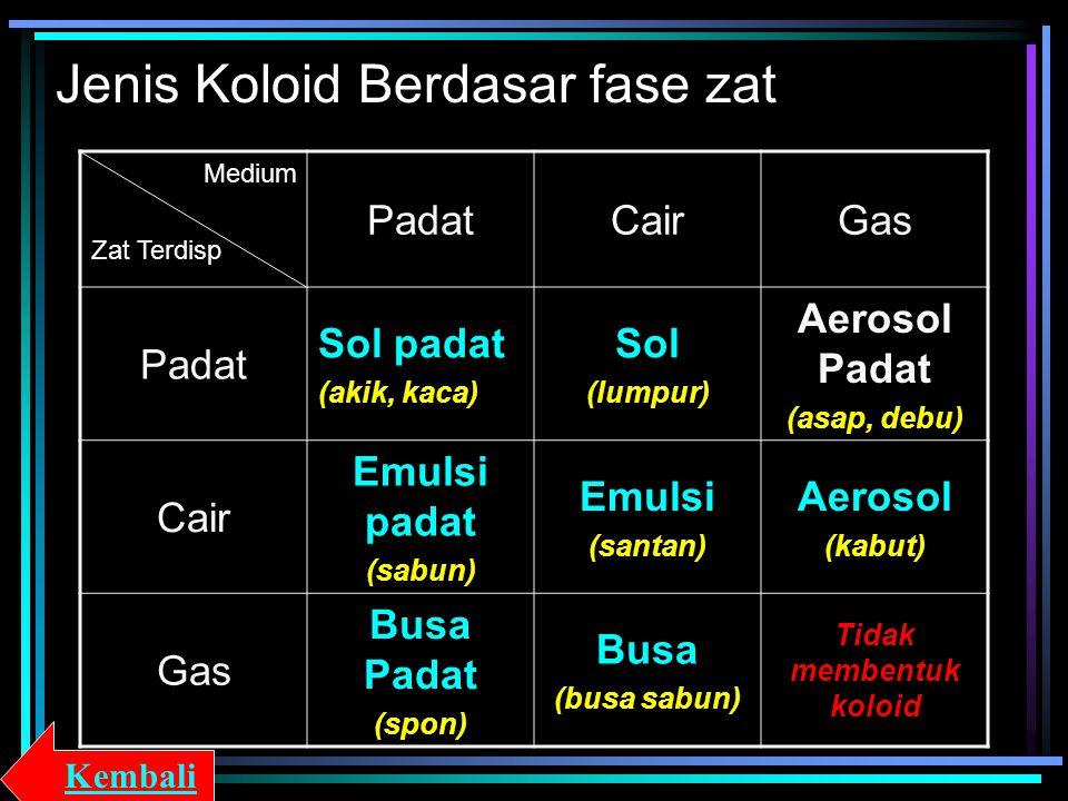 Jenis Koloid Berdasar fase zat Medium Zat Terdisp PadatCairGas Padat Sol padat (akik, kaca) Sol (lumpur) Aerosol Padat (asap, debu) Cair Emulsi padat