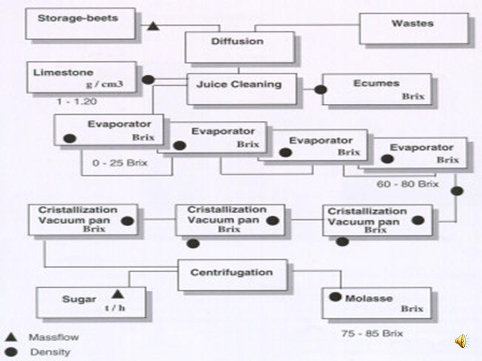 Proses Produksi Ekstraksi Pengendapan kotoran dengan kapur Penguapan/ evaporasi Pendidihan/ kristalisasi Penyimpanan Afinasi Karbonatasi Penghilangan
