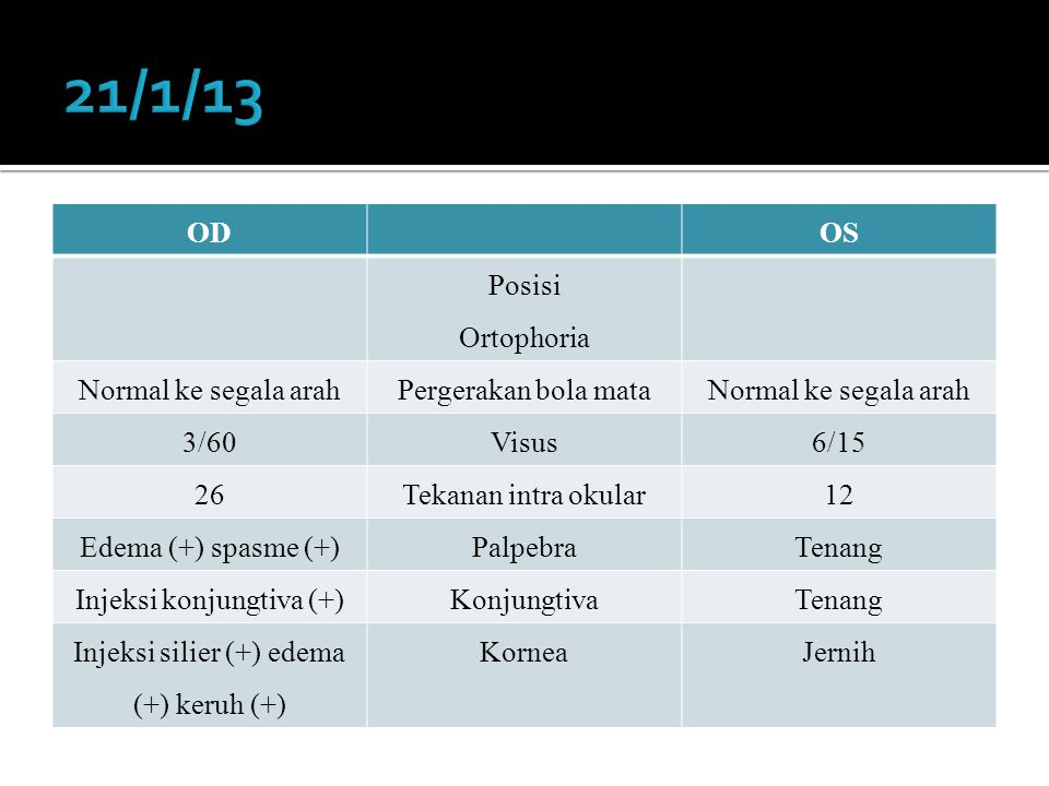 ODOS Posisi Ortophoria Normal ke segala arahPergerakan bola mataNormal ke segala arah 3/60Visus6/15 26Tekanan intra okular12 Edema (+) spasme (+)PalpebraTenang Injeksi konjungtiva (+)KonjungtivaTenang Injeksi silier (+) edema (+) keruh (+) KorneaJernih