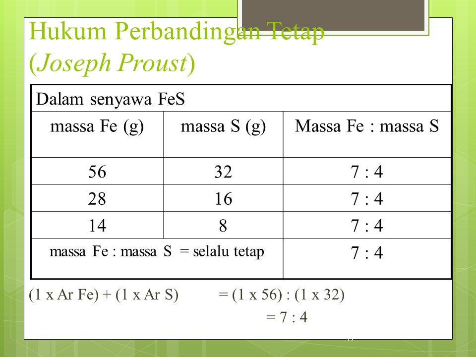 Hukum Perbandingan Tetap (Joseph Proust) Dalam senyawa FeS massa Fe (g)massa S (g)Massa Fe : massa S 56327 : 4 28167 : 4 1487 : 4 massa Fe : massa S =