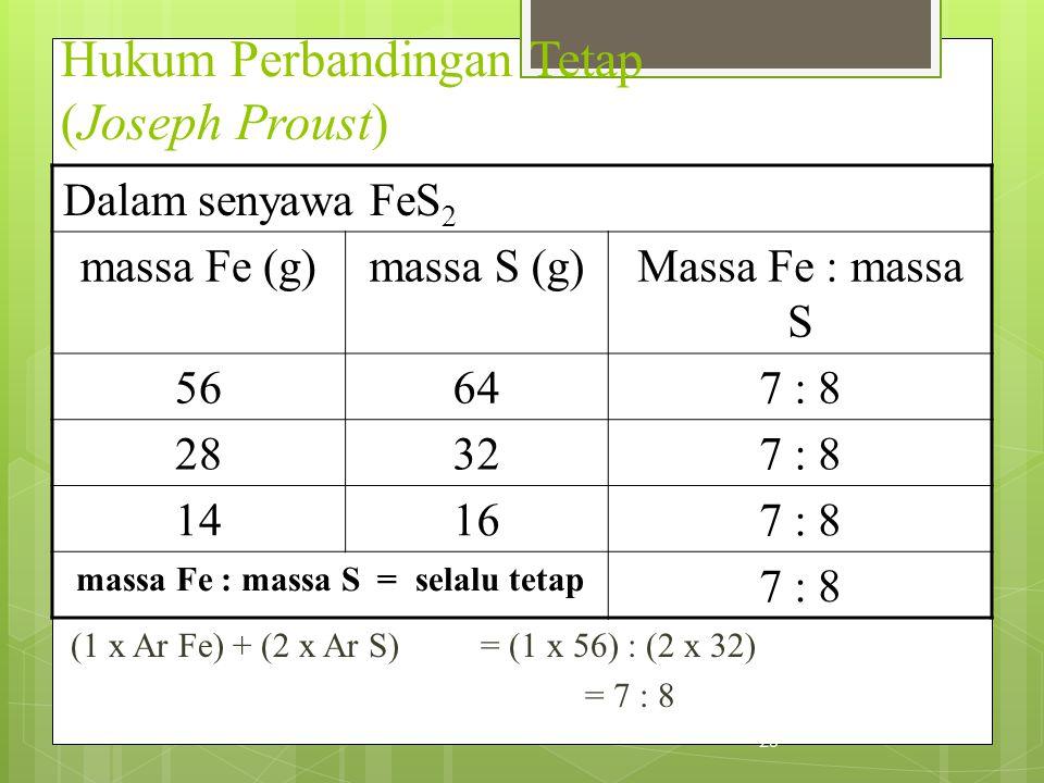 Hukum Perbandingan Tetap (Joseph Proust) Dalam senyawa FeS 2 massa Fe (g)massa S (g)Massa Fe : massa S 56647 : 8 28327 : 8 14167 : 8 massa Fe : massa