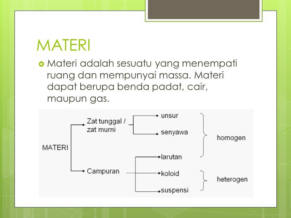 MATERI  Materi adalah sesuatu yang menempati ruang dan mempunyai massa. Materi dapat berupa benda padat, cair, maupun gas.