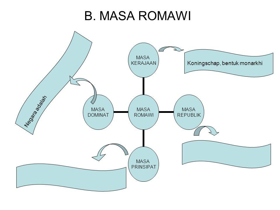 B. MASA ROMAWI Koningschap, bentuk monarkhi Negara adalah