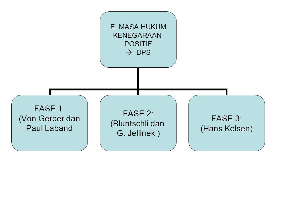 E. MASA HUKUM KENEGARAAN POSITIF  DPS FASE 1 (Von Gerber dan Paul Laband FASE 2: (Bluntschli dan G. Jellinek ) FASE 3: (Hans Kelsen)