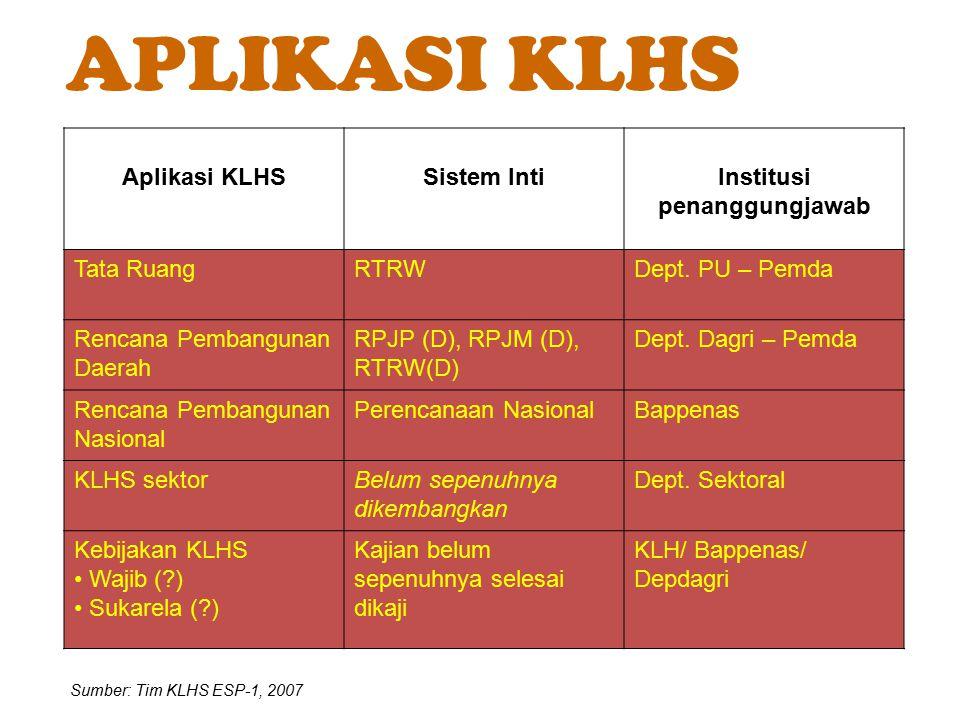 Aplikasi KLHSSistem IntiInstitusi penanggungjawab Tata RuangRTRWDept. PU – Pemda Rencana Pembangunan Daerah RPJP (D), RPJM (D), RTRW(D) Dept. Dagri –