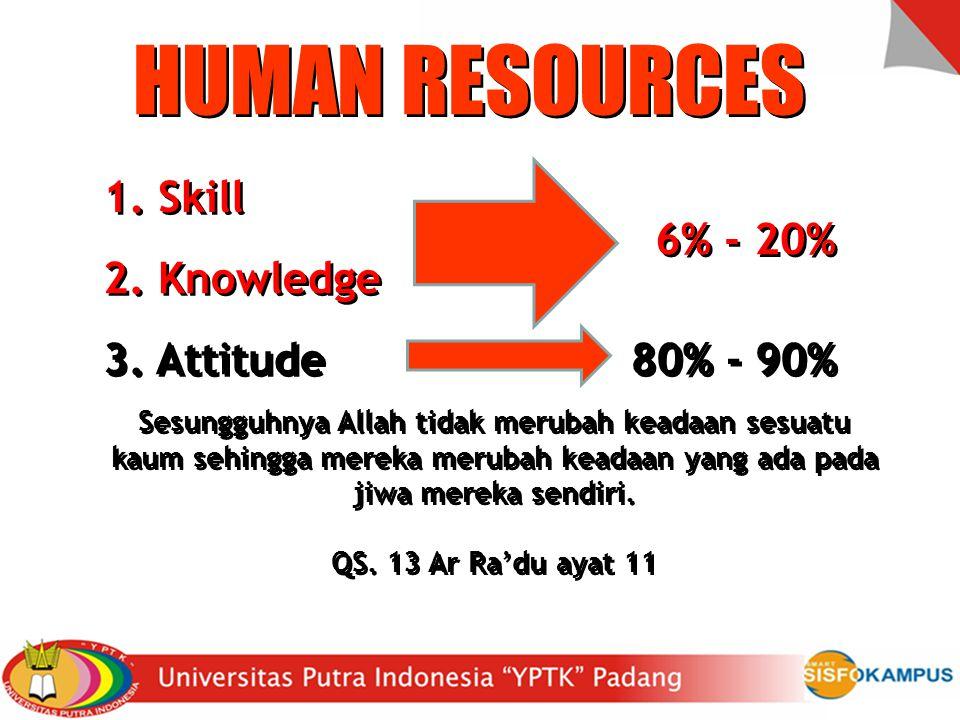 HUMAN RESOURCES 1. Skill 1. Skill 2. Knowledge 2.