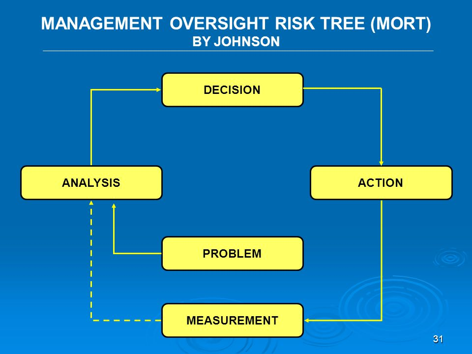 30 KEPNER - TREGOE DECISION ANALYSIS CHOOSE POTENTIAL PROBLEM ANALYSIS MEASURE PROBLEM ANALYSIS EXECUTE PROBLEM