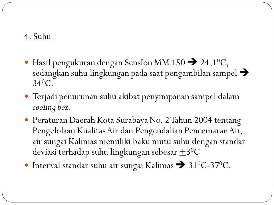 4. Suhu Hasil pengukuran dengan SensIon MM 150  24,1 0 C, sedangkan suhu lingkungan pada saat pengambilan sampel  34 0 C. Terjadi penurunan suhu aki