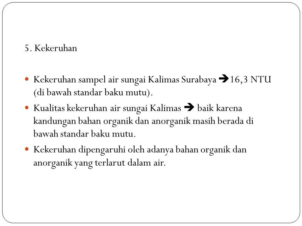 5. Kekeruhan Kekeruhan sampel air sungai Kalimas Surabaya  16,3 NTU (di bawah standar baku mutu). Kualitas kekeruhan air sungai Kalimas  baik karena
