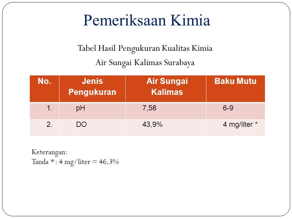 Pemeriksaan Kimia No. Jenis Pengukuran Air Sungai Kalimas Baku Mutu 1.pH7,586-9 2.DO43,9%4 mg/liter * Tabel Hasil Pengukuran Kualitas Kimia Air Sungai