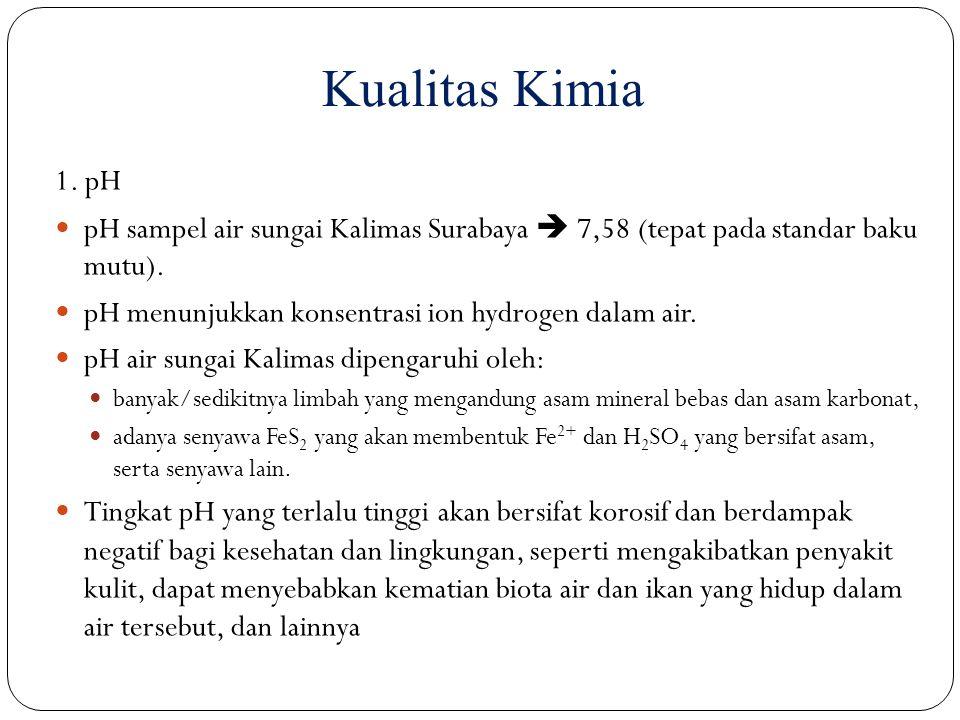 1. pH pH sampel air sungai Kalimas Surabaya  7,58 (tepat pada standar baku mutu). pH menunjukkan konsentrasi ion hydrogen dalam air. pH air sungai Ka