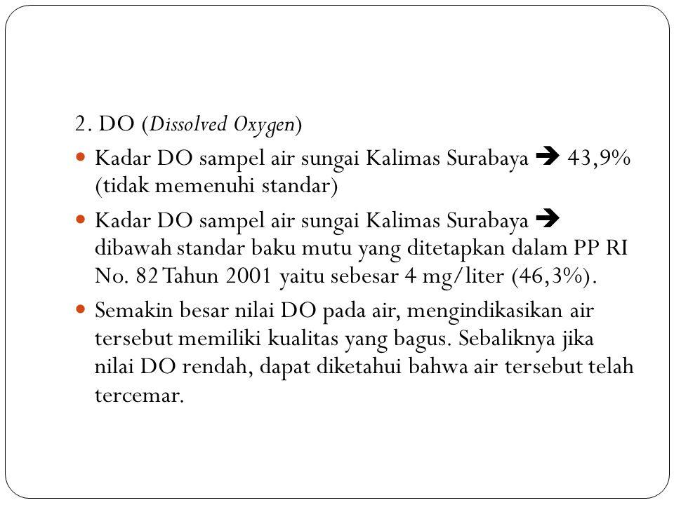 2. DO (Dissolved Oxygen) Kadar DO sampel air sungai Kalimas Surabaya  43,9% (tidak memenuhi standar) Kadar DO sampel air sungai Kalimas Surabaya  di
