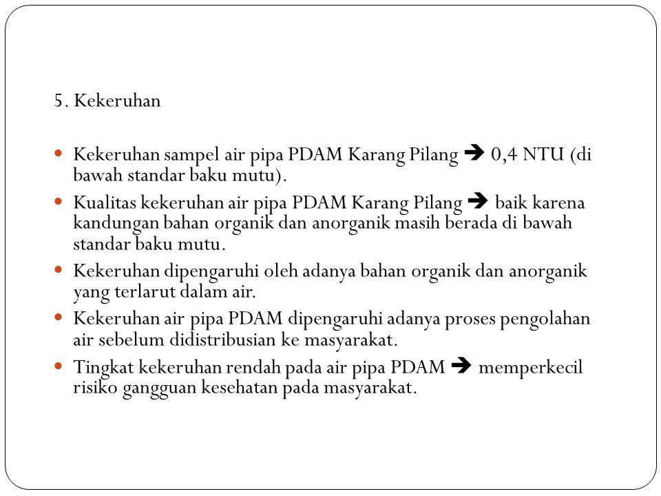 5. Kekeruhan Kekeruhan sampel air pipa PDAM Karang Pilang  0,4 NTU (di bawah standar baku mutu). Kualitas kekeruhan air pipa PDAM Karang Pilang  bai