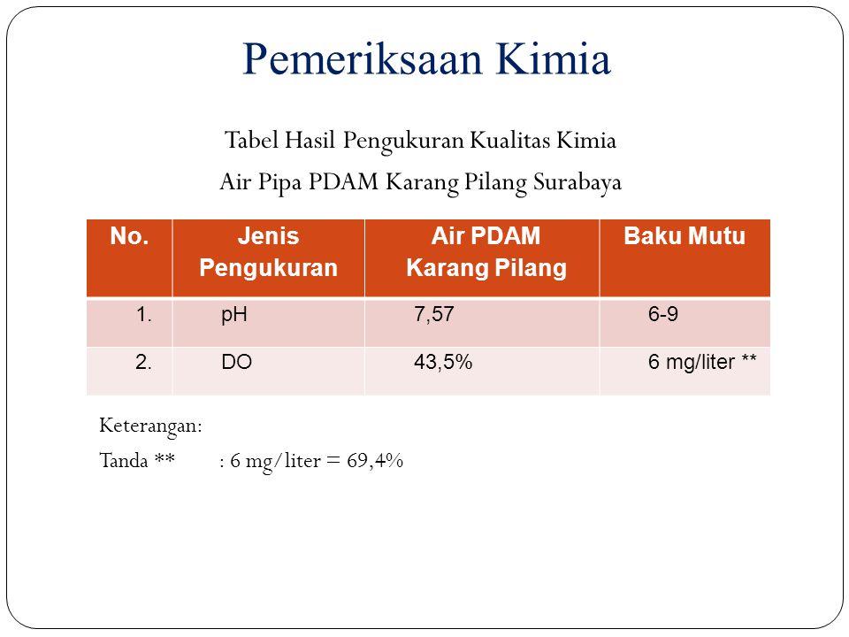 Pemeriksaan Kimia No. Jenis Pengukuran Air PDAM Karang Pilang Baku Mutu 1.pH7,576-9 2.DO43,5%6 mg/liter ** Tabel Hasil Pengukuran Kualitas Kimia Air P