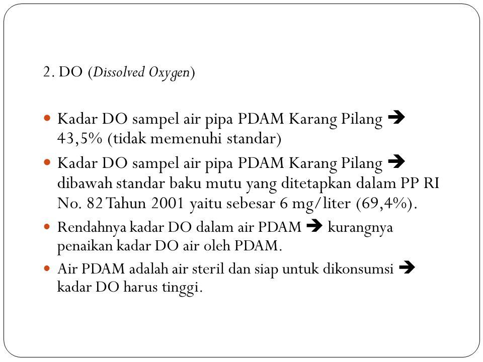 2. DO (Dissolved Oxygen) Kadar DO sampel air pipa PDAM Karang Pilang  43,5% (tidak memenuhi standar) Kadar DO sampel air pipa PDAM Karang Pilang  di