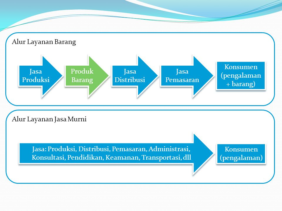 Alur Layanan Barang Konsumen (pengalaman + barang) Jasa Produksi Produk Barang Jasa Distribusi Jasa Pemasaran Alur Layanan Jasa Murni Konsumen (pengal