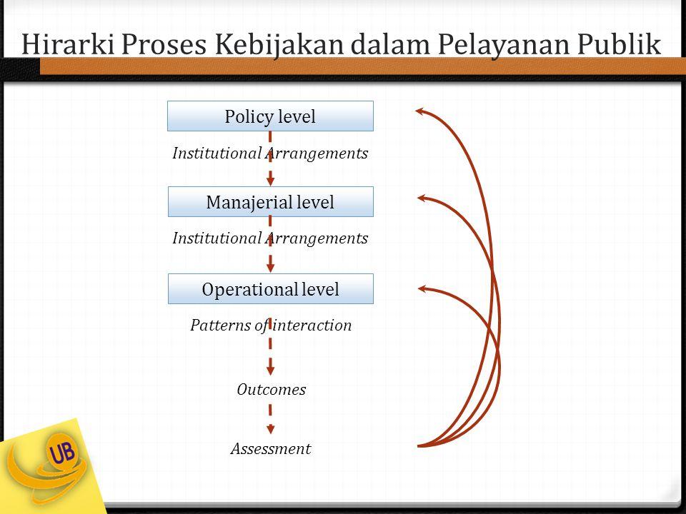 Hirarki Proses Kebijakan dalam Pelayanan Publik Policy level Institutional Arrangements Manajerial level Institutional Arrangements Operational level