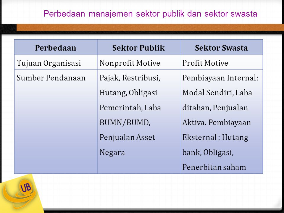 Perbedaan manajemen sektor publik dan sektor swasta PerbedaanSektor PublikSektor Swasta Tujuan OrganisasiNonprofit MotiveProfit Motive Sumber Pendanaa