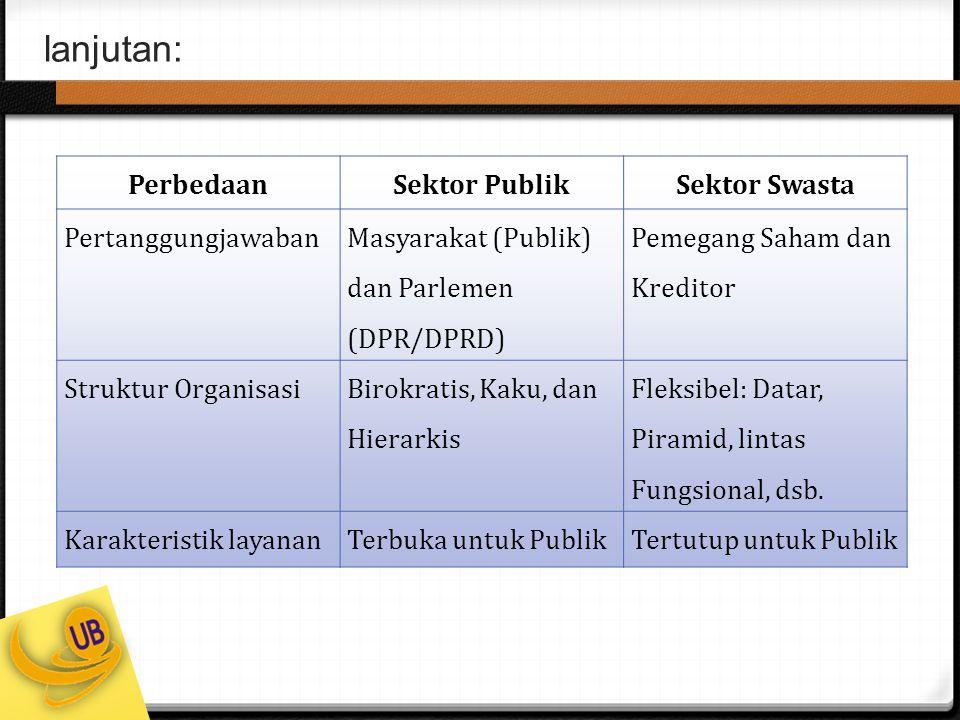 lanjutan: PerbedaanSektor PublikSektor Swasta Pertanggungjawaban Masyarakat (Publik) dan Parlemen (DPR/DPRD) Pemegang Saham dan Kreditor Struktur Orga