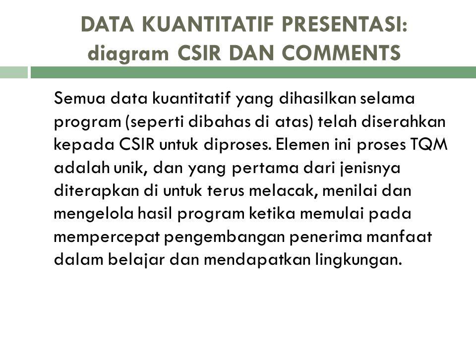 DATA KUANTITATIF PRESENTASI: diagram CSIR DAN COMMENTS Semua data kuantitatif yang dihasilkan selama program (seperti dibahas di atas) telah diserahka