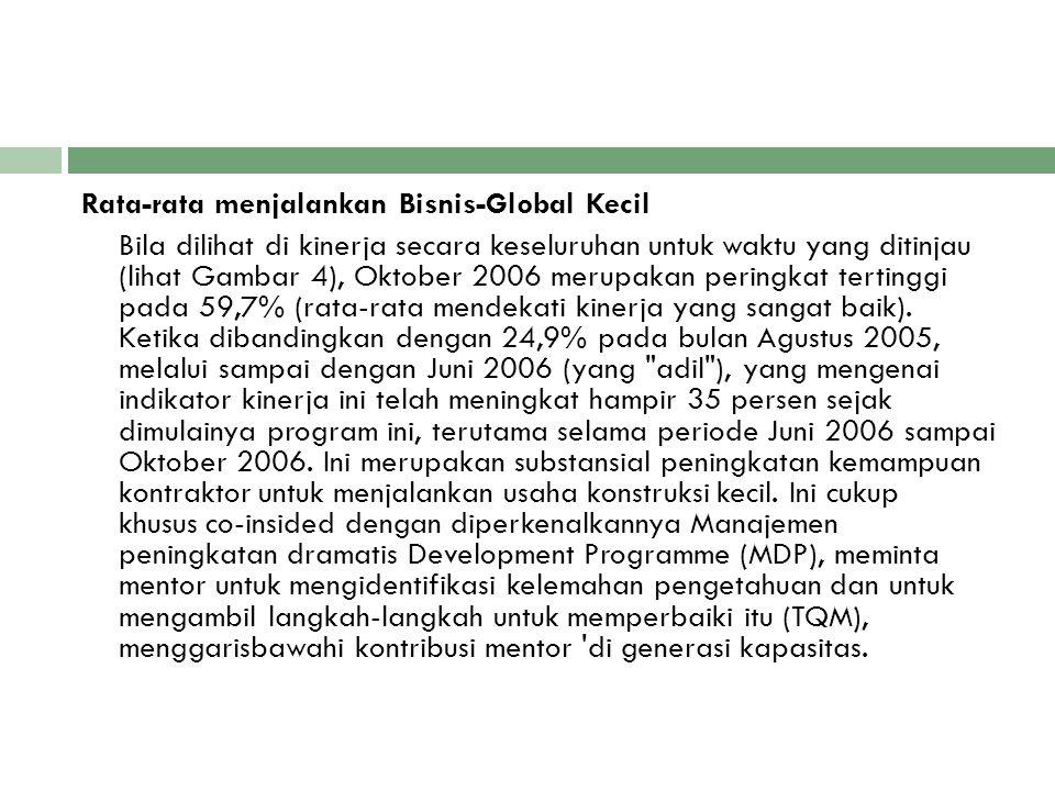Rata-rata menjalankan Bisnis-Global Kecil Bila dilihat di kinerja secara keseluruhan untuk waktu yang ditinjau (lihat Gambar 4), Oktober 2006 merupaka