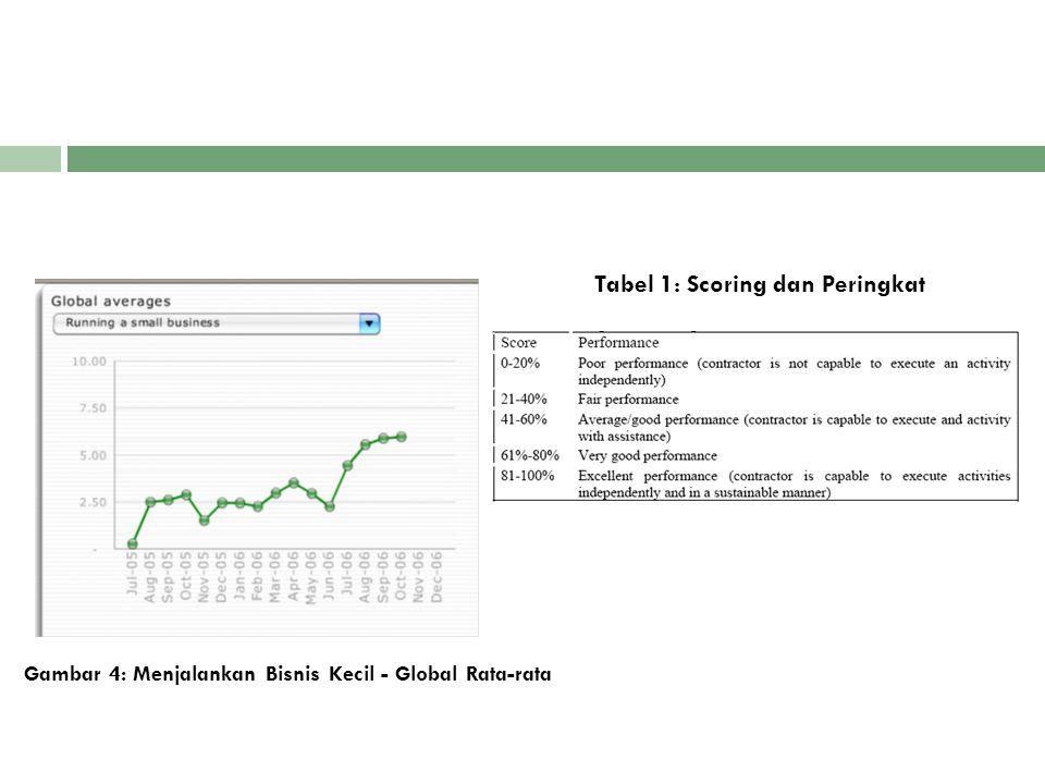 Gambar 4: Menjalankan Bisnis Kecil - Global Rata-rata Tabel 1: Scoring dan Peringkat