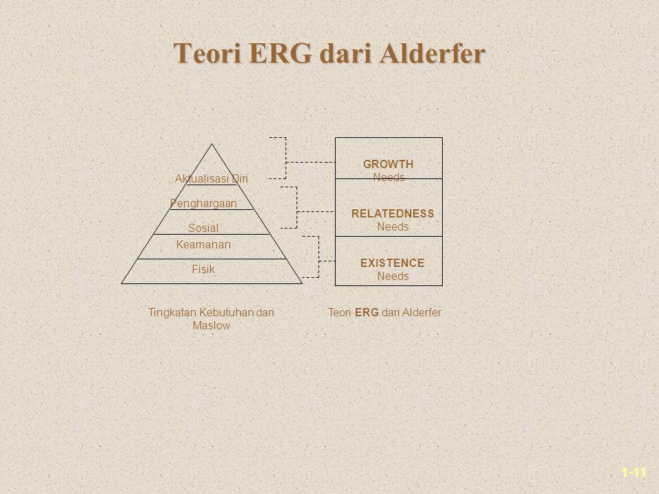 1-11 Teori ERG dari Alderfer Fisik Sosial Penghargaan Aktualisasi Diri Keamanan GROWTH Needs RELATEDNESS Needs EXISTENCE Needs Tingkatan Kebutuhan dari Maslow Teori ERG dari Alderfer