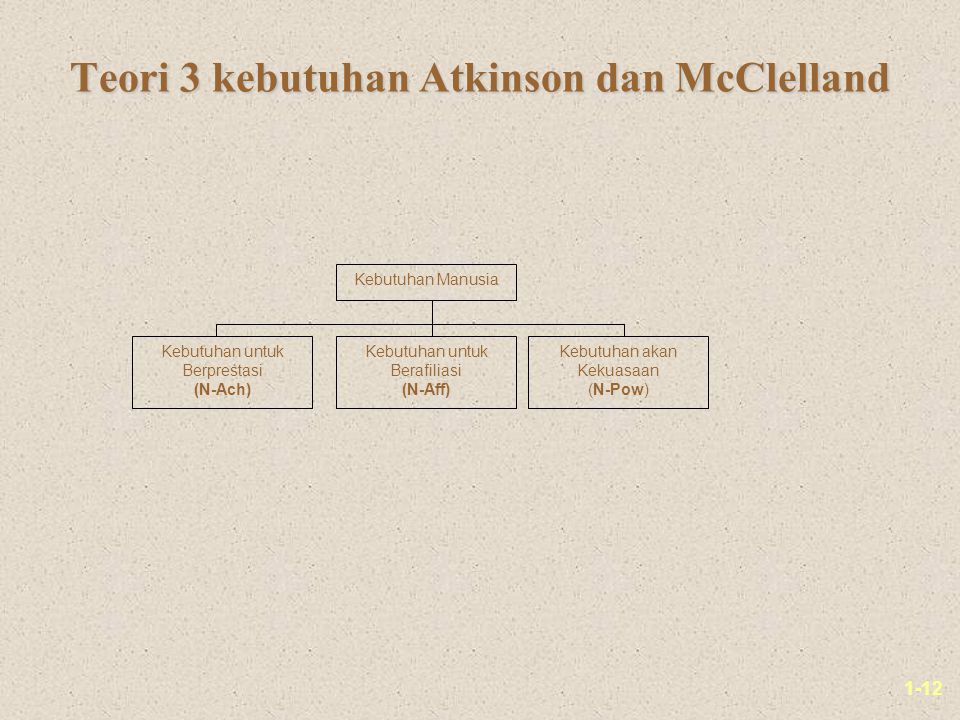 1-12 Teori 3 kebutuhan Atkinson dan McClelland Kebutuhan Manusia Kebutuhan untuk Berprestasi (N-Ach) Kebutuhan untuk Berafiliasi (N-Aff) Kebutuhan akan Kekuasaan (N-Pow)