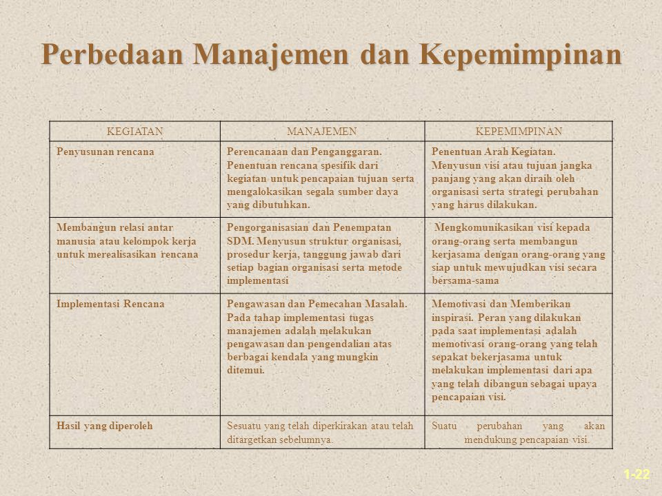 1-22 Perbedaan Manajemen dan Kepemimpinan KEGIATANMANAJEMENKEPEMIMPINAN Penyusunan rencanaPerencanaan dan Penganggaran. Penentuan rencana spesifik dar