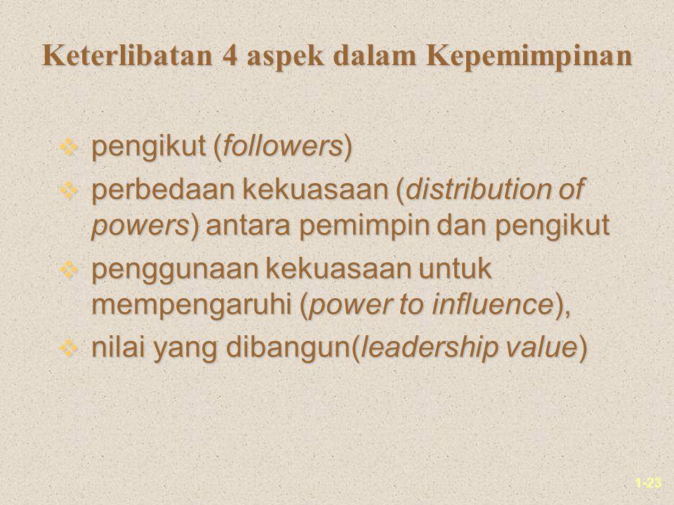1-23 Keterlibatan 4 aspek dalam Kepemimpinan v pengikut (followers) v perbedaan kekuasaan (distribution of powers) antara pemimpin dan pengikut v penggunaan kekuasaan untuk mempengaruhi (power to influence), v nilai yang dibangun(leadership value)