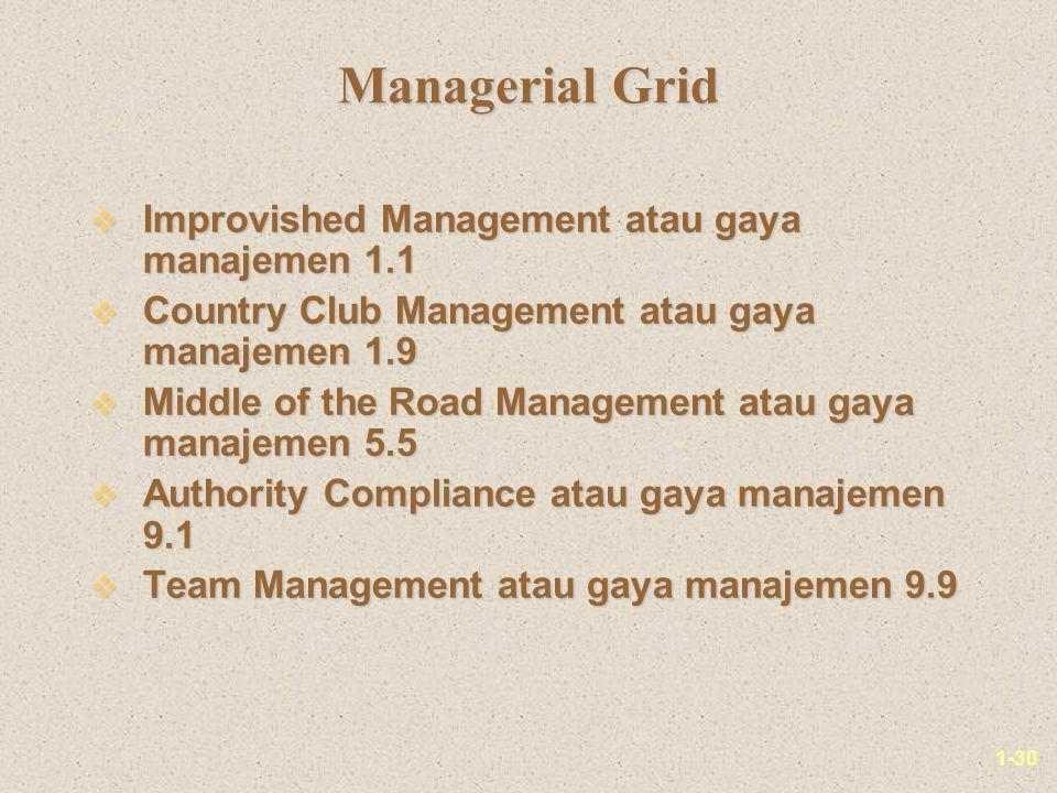 1-30 Managerial Grid v Improvished Management atau gaya manajemen 1.1 v Country Club Management atau gaya manajemen 1.9 v Middle of the Road Management atau gaya manajemen 5.5 v Authority Compliance atau gaya manajemen 9.1 v Team Management atau gaya manajemen 9.9