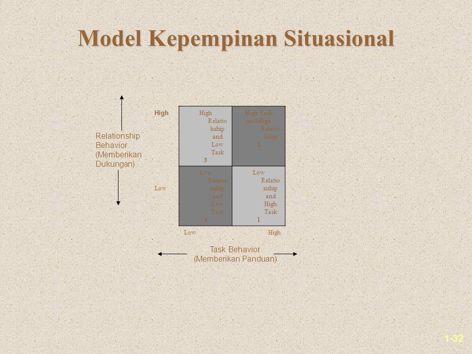 1-32 Model Kepempinan Situasional Relationship Behavior (Memberikan Dukungan) Task Behavior (Memberikan Panduan) High High High Relatio hship and Low